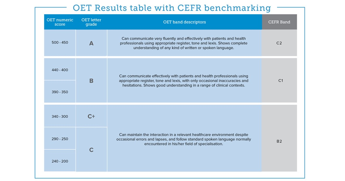 OET results table with CEFR benchmarking